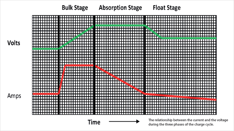 The Multi-Stage Process