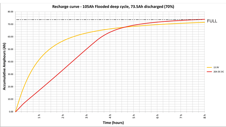 Recharge graph