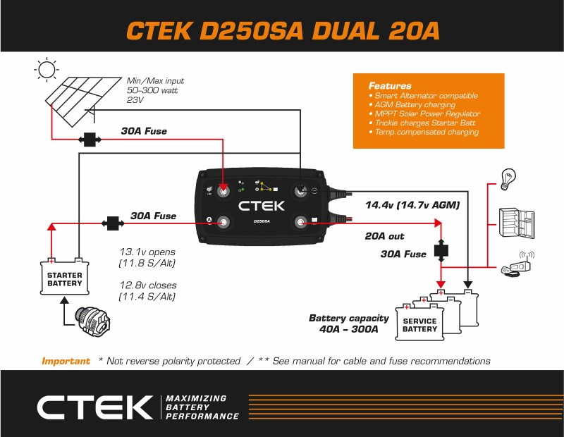 The CTEK Dual Battery System - SA 4x4 North River Boat Dual Battery System Wiring Diagram on